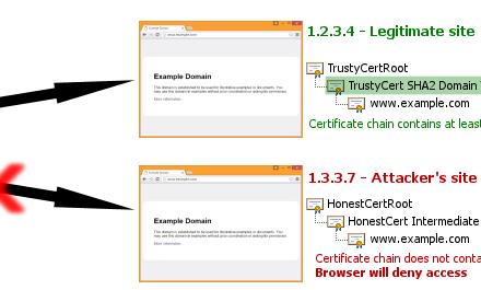 安全网站回避HTTP公钥固定?!-SSL中国