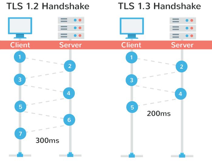 1478726111-6450-ls-1.3-handshake-performance