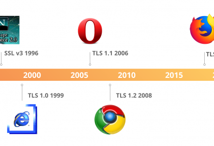 Cloutflare:TLS 1.3解读 你想了解的都在这儿-SSL信息