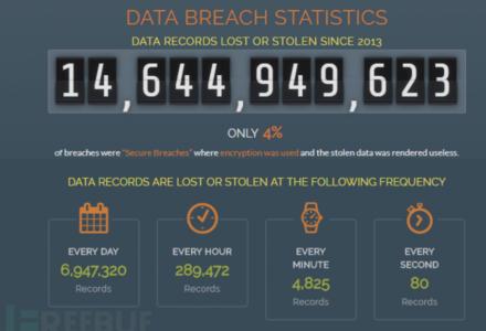 2018年上半年全球数据泄露事件严重程度指数一览-SSL中国