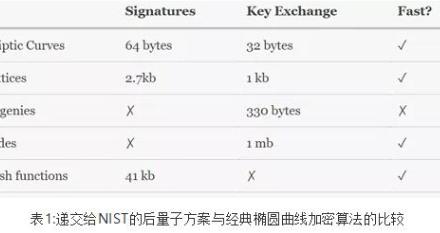 后量子密码学指南-SSL信息