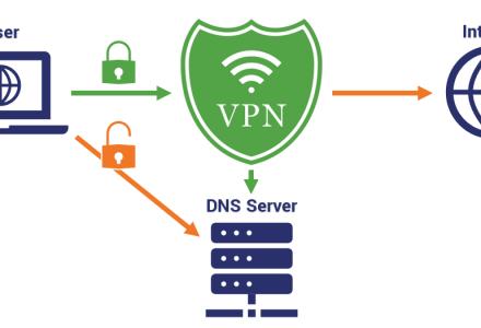 什么是DNS Leak?-SSL信息