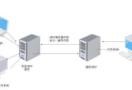 邮件伪造技术与检测-SSL信息